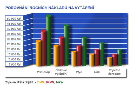 srovnání nákladů, zdroj: kskpraha.cz